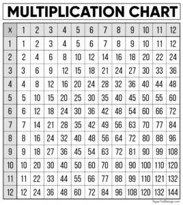 Free printable times table chart